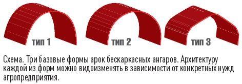 Три базовые формы арок